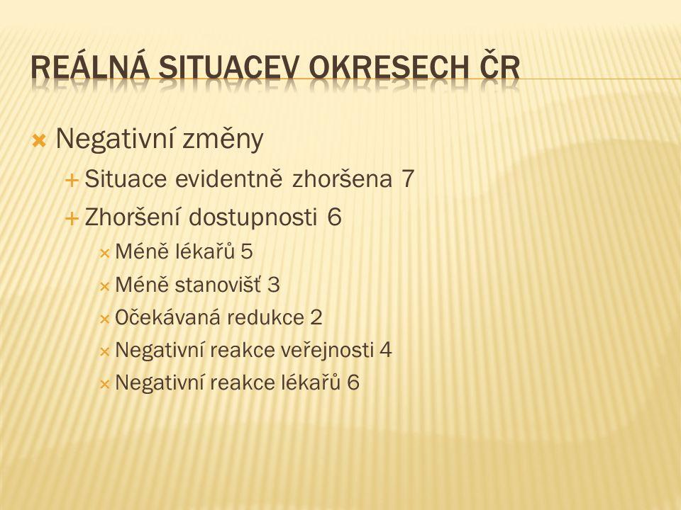 Reálná situacev okresech ČR