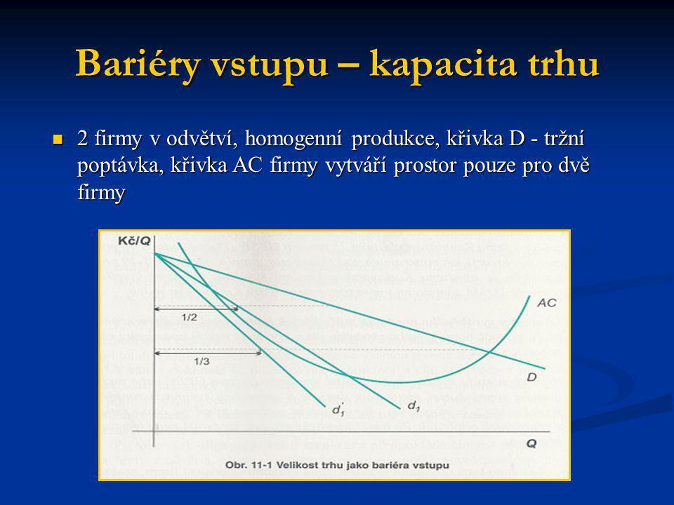 Bariéry vstupu – kapacita trhu