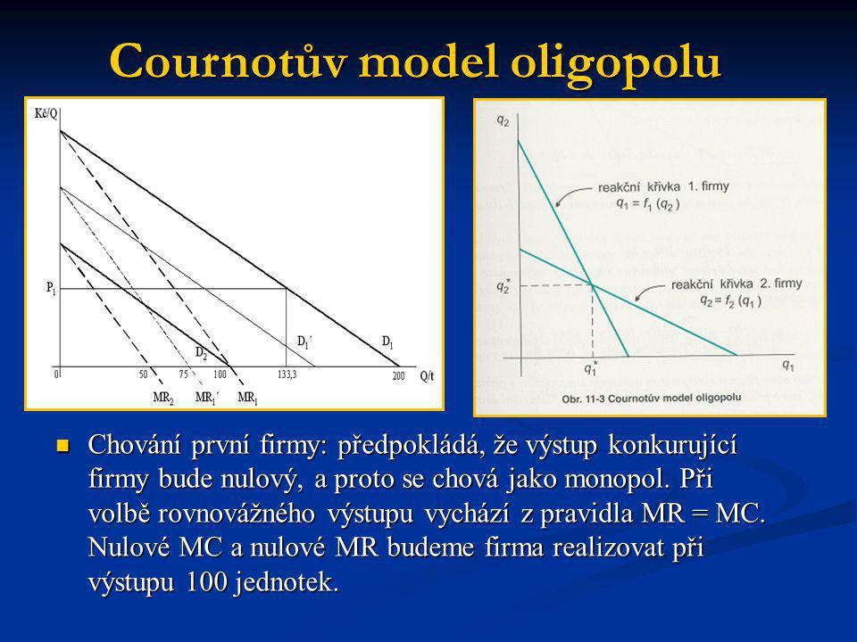 Cournotův model oligopolu