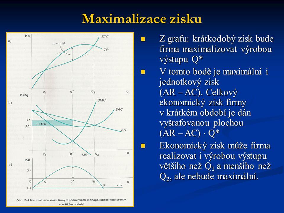 Maximalizace zisku Z grafu: krátkodobý zisk bude firma maximalizovat výrobou výstupu Q*
