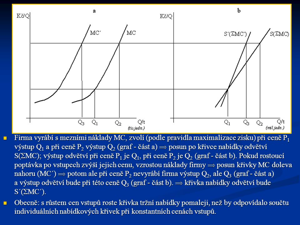 Firma vyrábí s mezními náklady MC, zvolí (podle pravidla maximalizace zisku) při ceně P1 výstup Q1 a při ceně P2 výstup Q2 (graf - část a)  posun po křivce nabídky odvětví S(MC); výstup odvětví při ceně P1 je Q1, při ceně P2 je Q2 (graf - část b). Pokud rostoucí poptávka po vstupech zvýší jejich cenu, vzrostou náklady firmy  posun křivky MC doleva nahoru (MC´)  potom ale při ceně P2 nevyrábí firma výstup Q2, ale Q3 (graf - část a) a výstup odvětví bude při této ceně Q3 (graf - část b).  křivka nabídky odvětví bude S´(MC´).