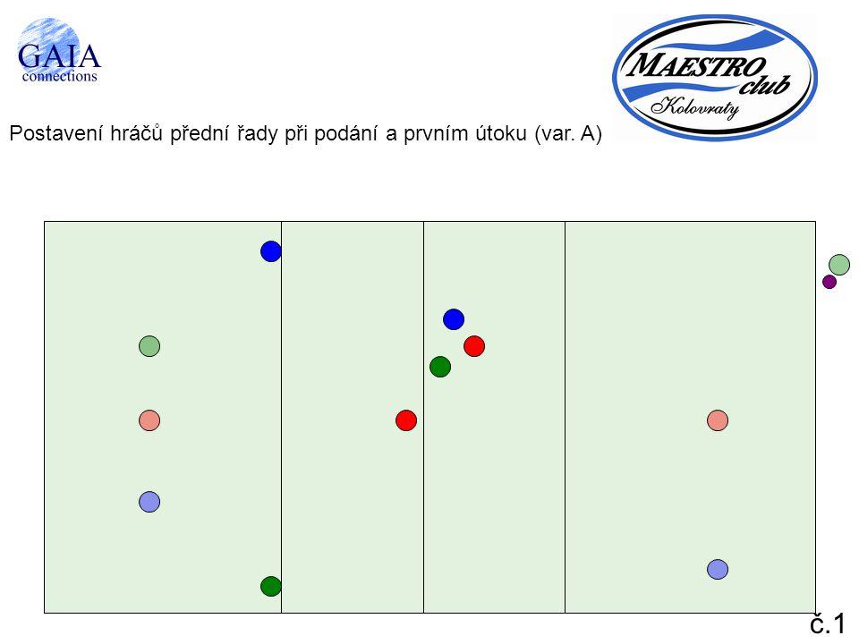 Postavení hráčů přední řady při podání a prvním útoku (var. A)