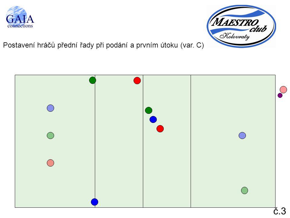 Postavení hráčů přední řady při podání a prvním útoku (var. C)