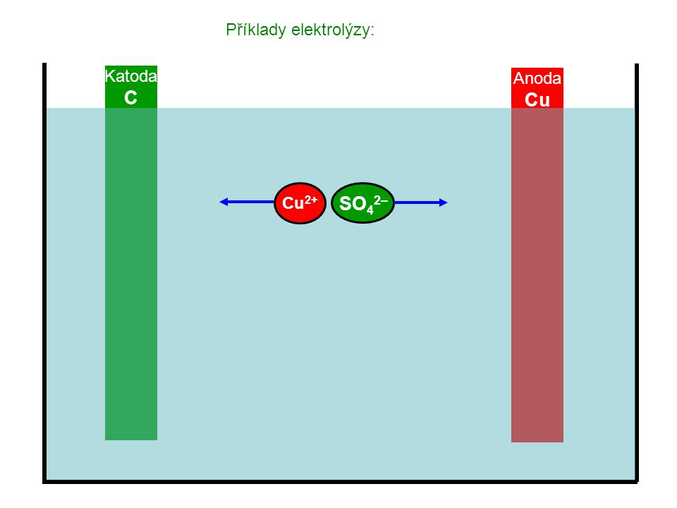 Příklady elektrolýzy: