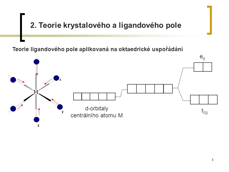 d-orbitaly centrálního atomu M