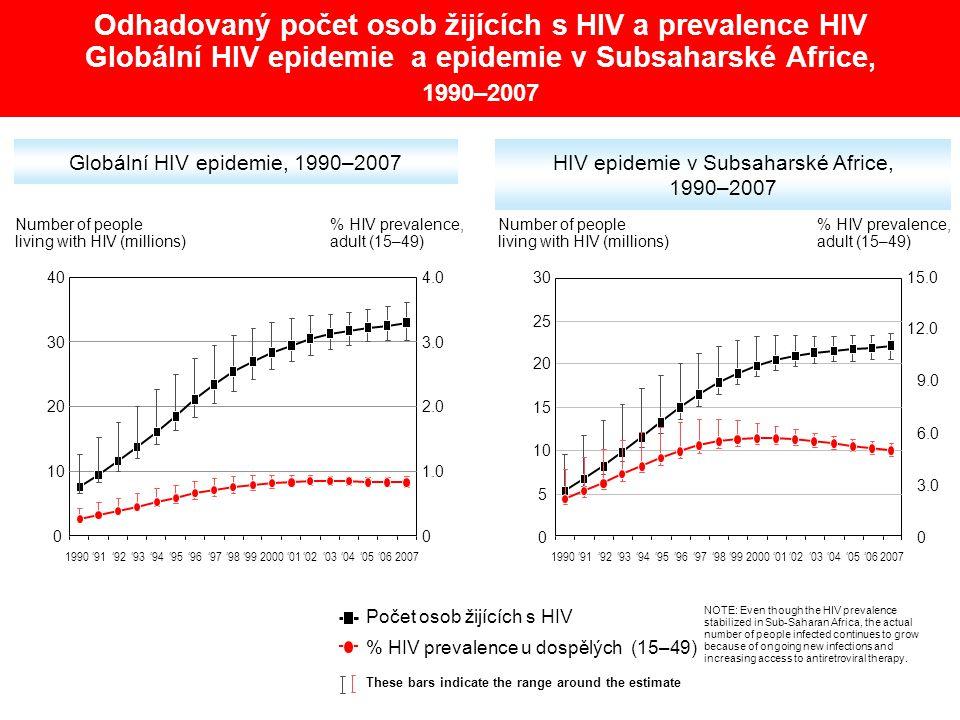 Odhadovaný počet osob žijících s HIV a prevalence HIV