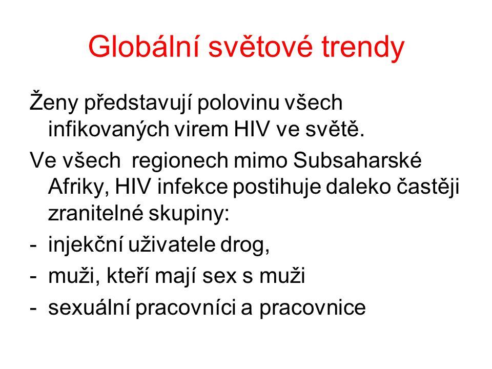Globální světové trendy