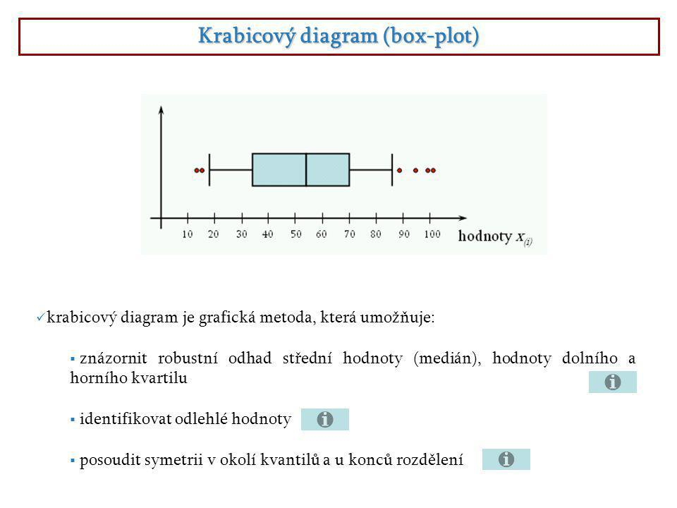 Krabicový diagram (box-plot)