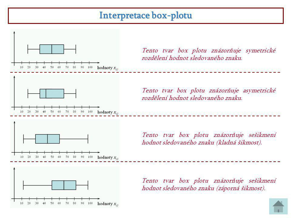 Interpretace box-plotu