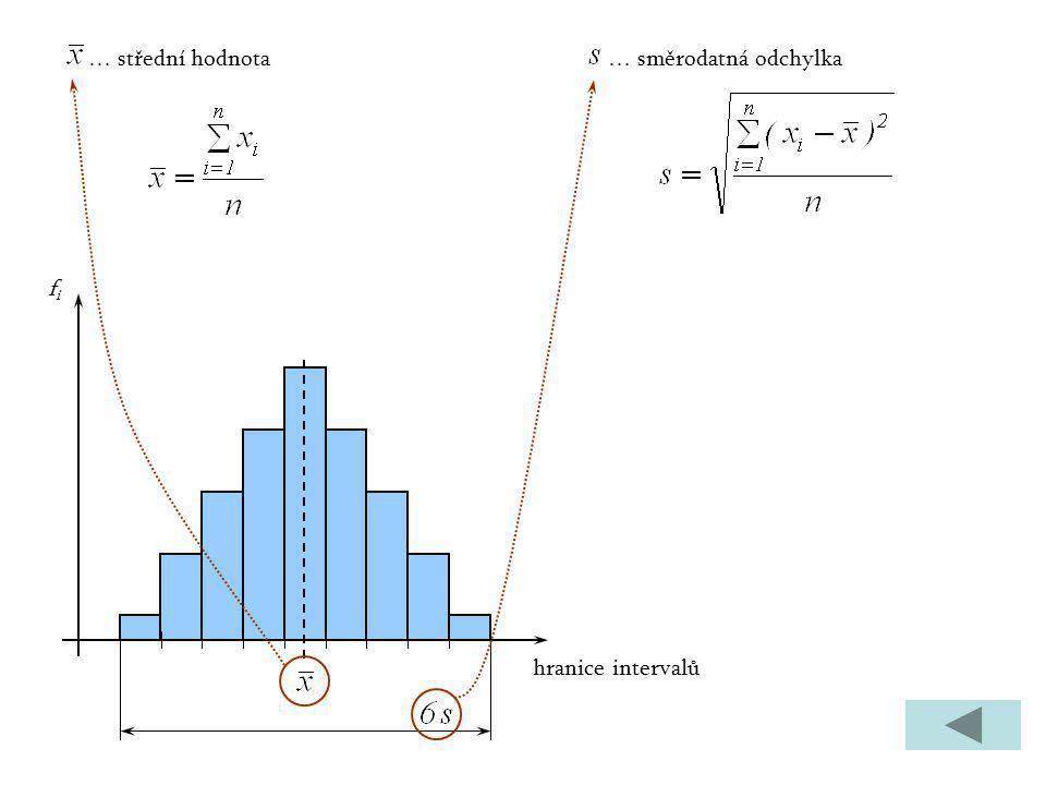 … střední hodnota … směrodatná odchylka hranice intervalů fi