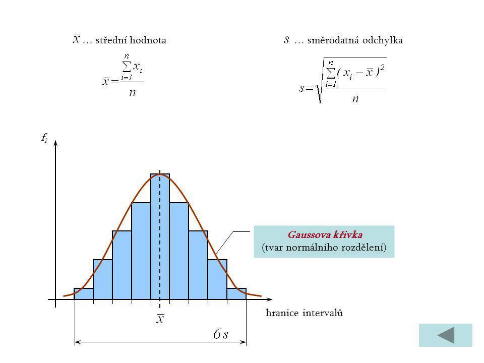 Gaussova křivka (tvar normálního rozdělení)