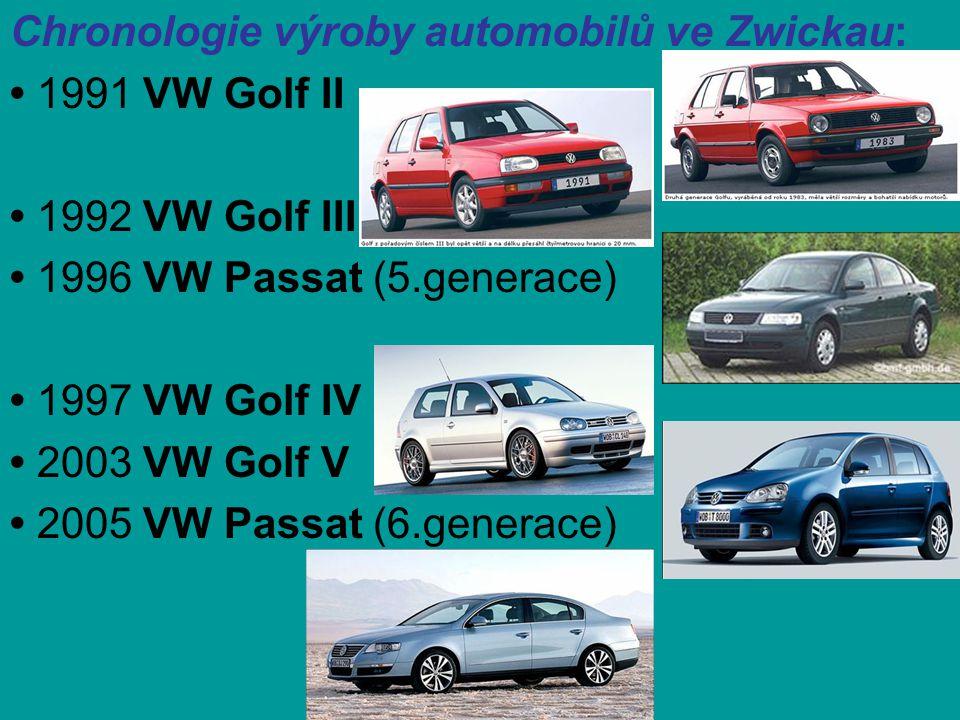 Chronologie výroby automobilů ve Zwickau: