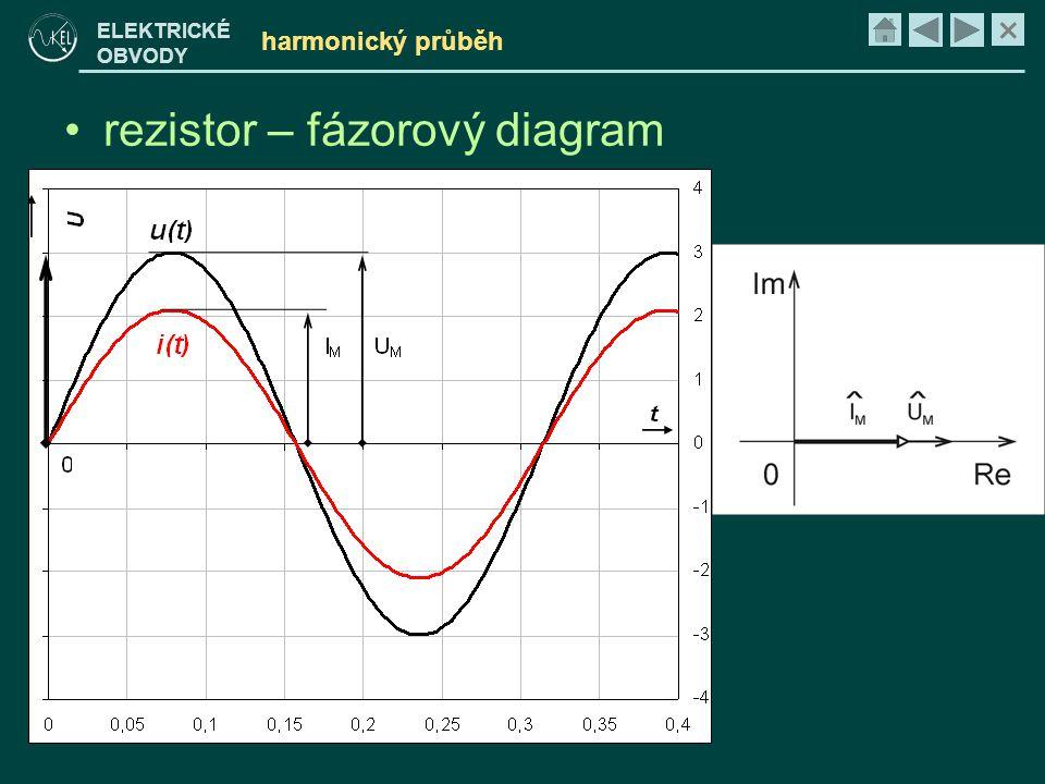 rezistor – fázorový diagram