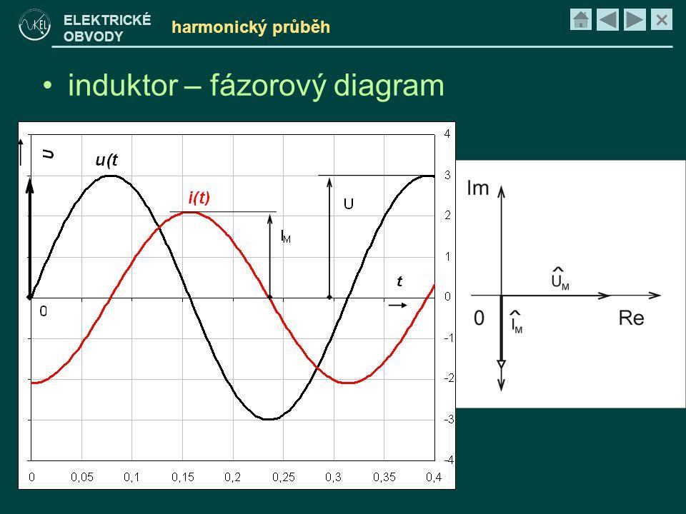 induktor – fázorový diagram
