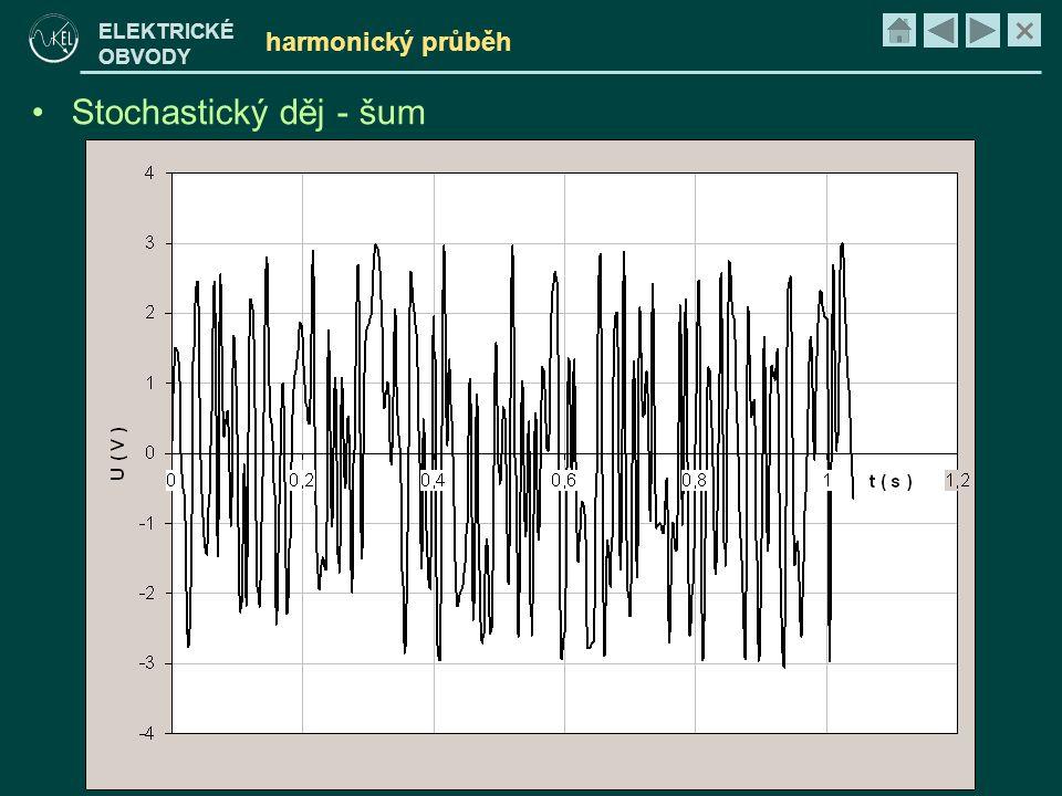 harmonický průběh Stochastický děj - šum
