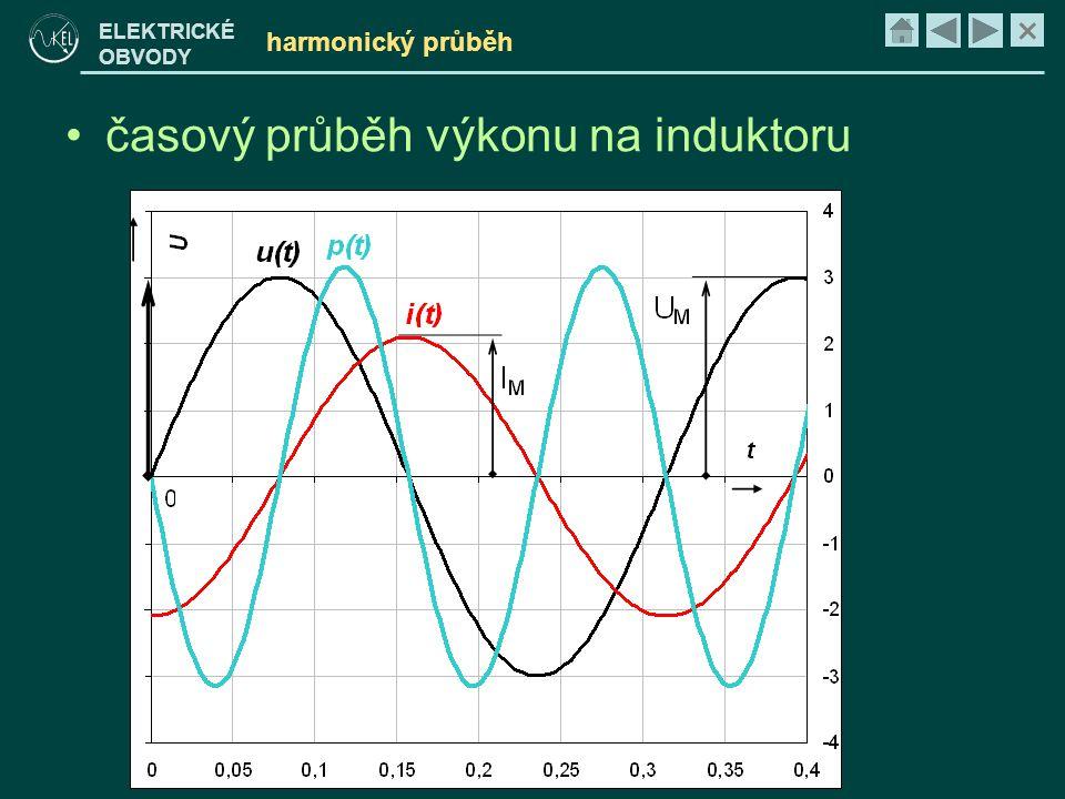 časový průběh výkonu na induktoru