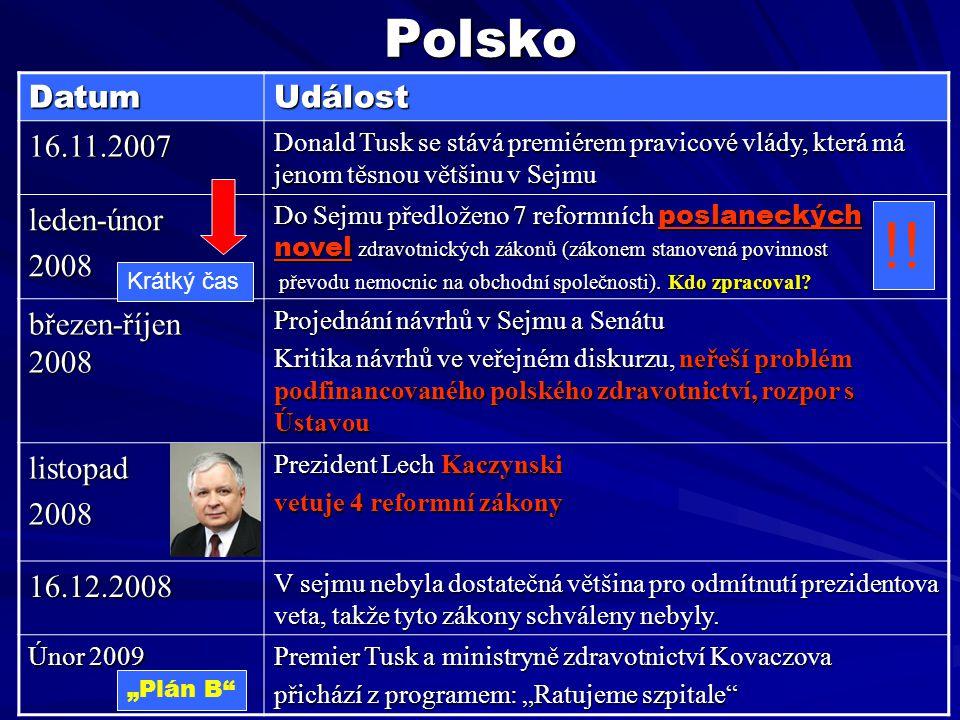 !! Polsko Datum Událost 16.11.2007 leden-únor 2008 březen-říjen 2008