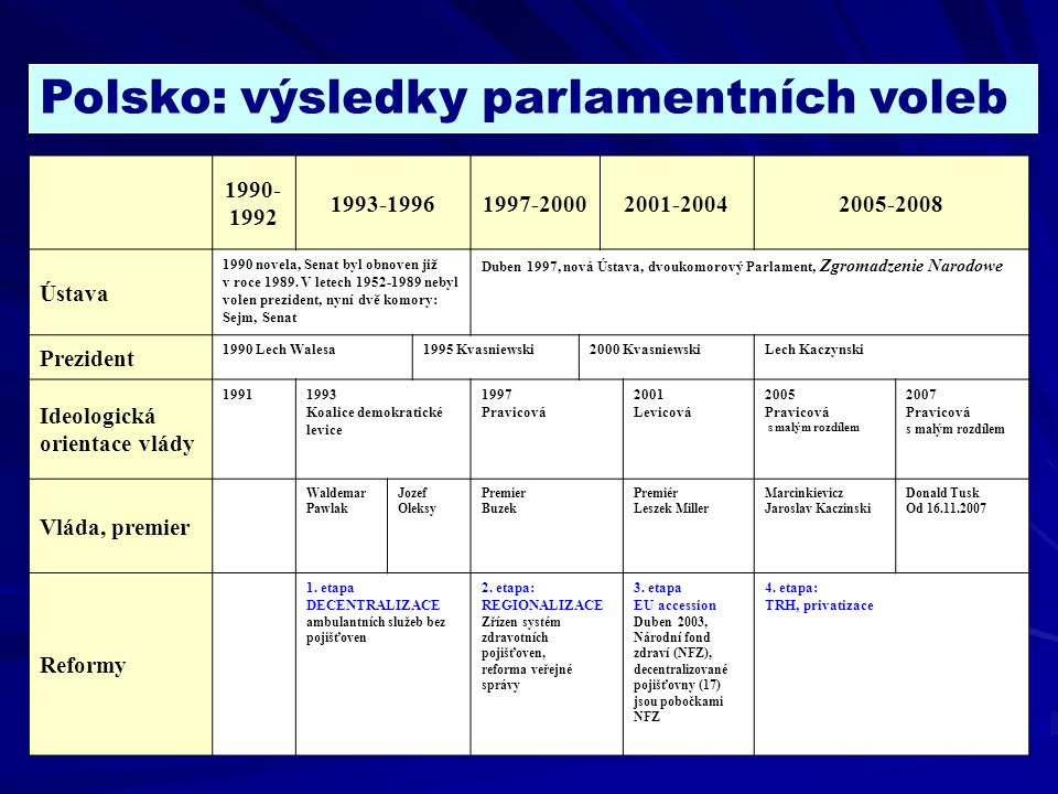 Polsko: výsledky parlamentních voleb