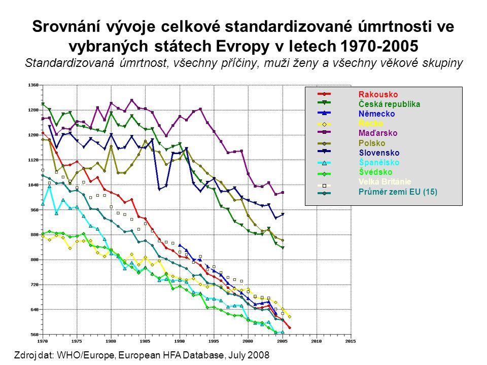 Srovnání vývoje celkové standardizované úmrtnosti ve vybraných státech Evropy v letech 1970-2005 Standardizovaná úmrtnost, všechny příčiny, muži ženy a všechny věkové skupiny