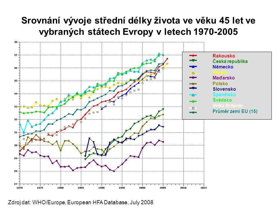 Srovnání vývoje střední délky života ve věku 45 let ve vybraných státech Evropy v letech 1970-2005