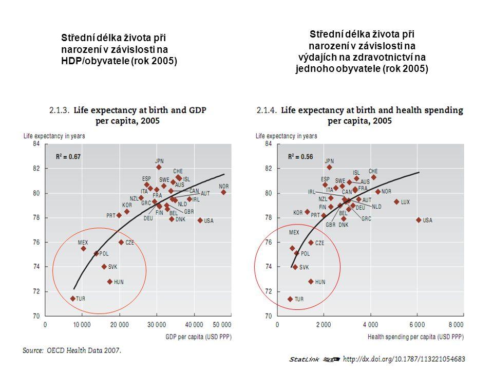 Střední délka života při narození v závislosti na výdajích na zdravotnictví na jednoho obyvatele (rok 2005)