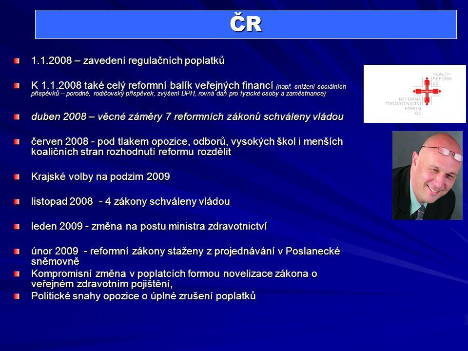 ČR 1.1.2008 – zavedení regulačních poplatků