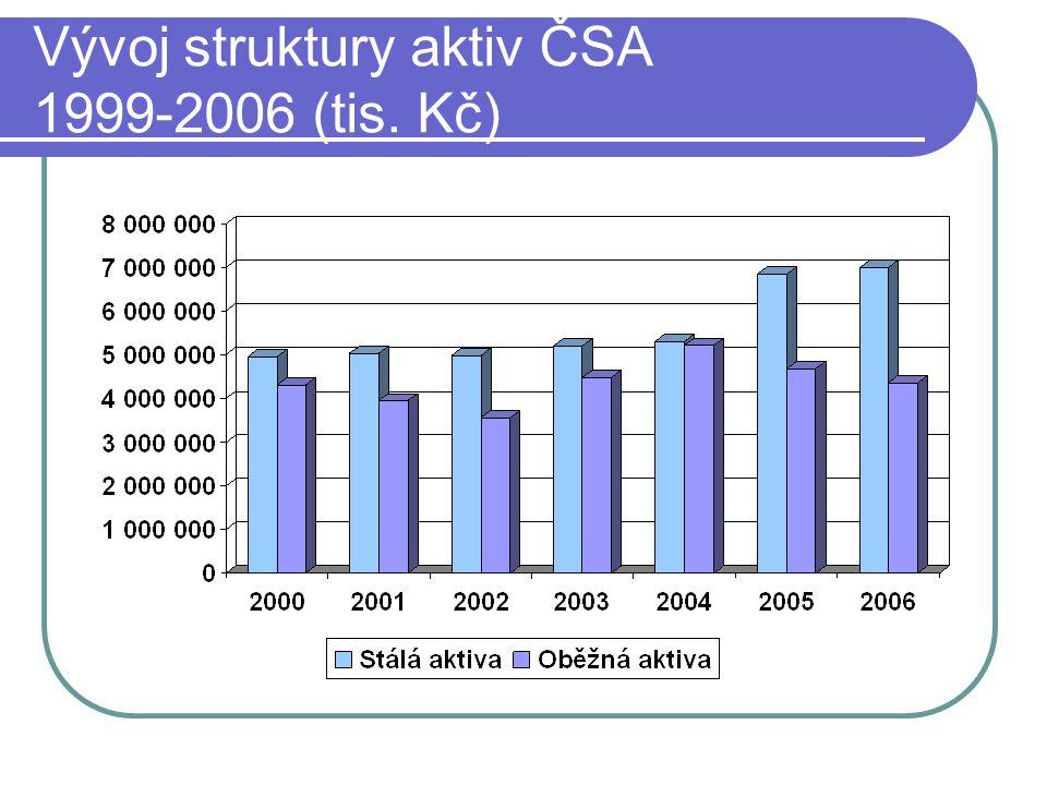 Vývoj struktury aktiv ČSA 1999-2006 (tis. Kč)