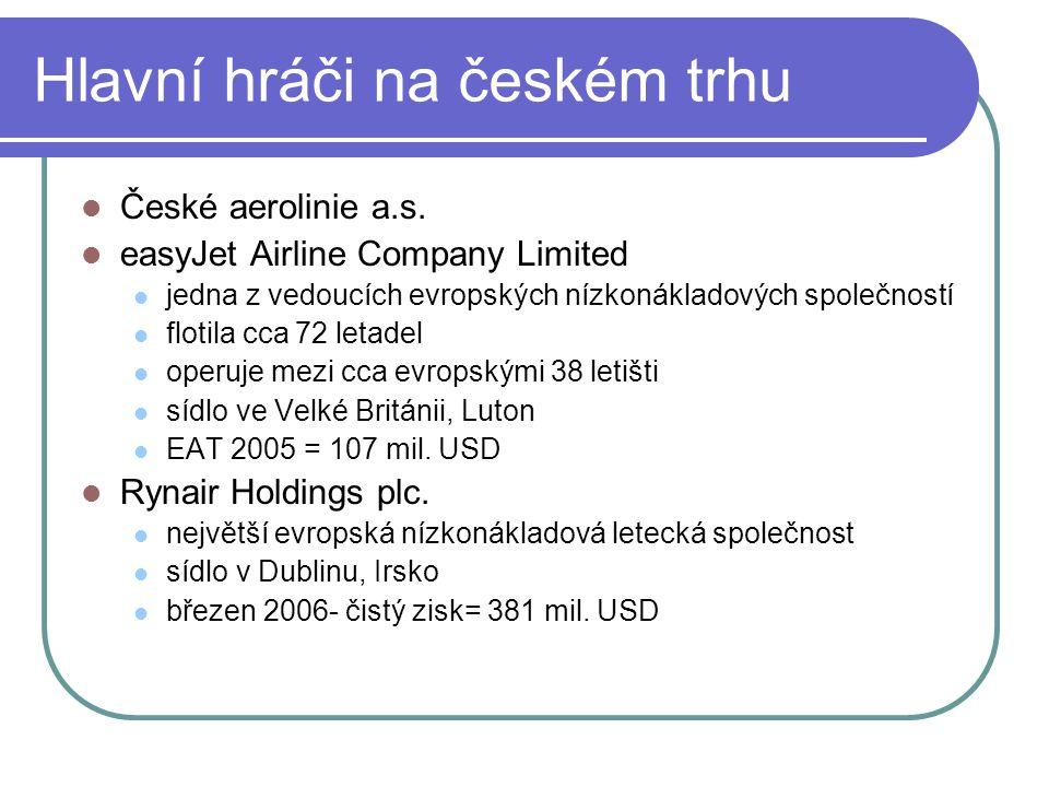 Hlavní hráči na českém trhu