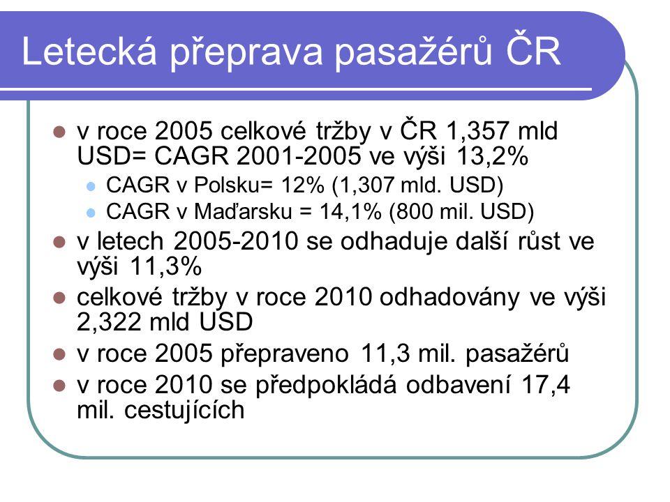 Letecká přeprava pasažérů ČR