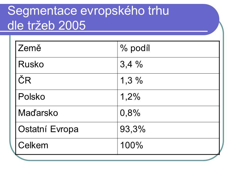 Segmentace evropského trhu dle tržeb 2005