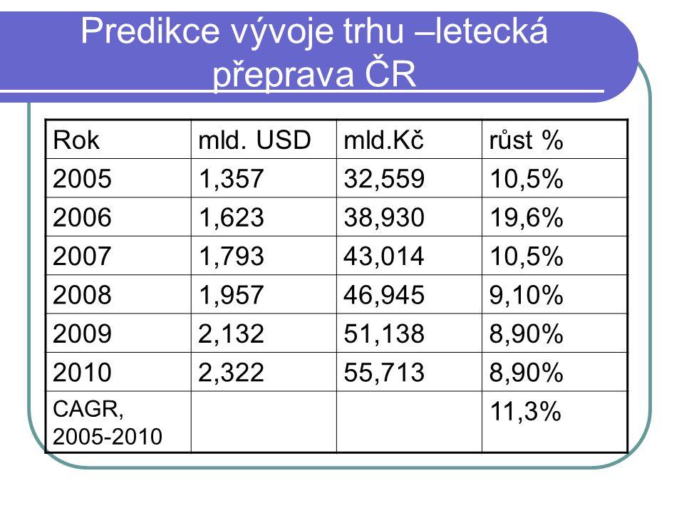 Predikce vývoje trhu –letecká přeprava ČR