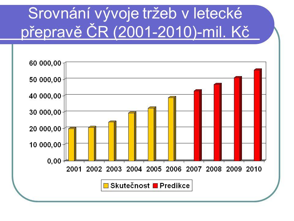 Srovnání vývoje tržeb v letecké přepravě ČR (2001-2010)-mil. Kč