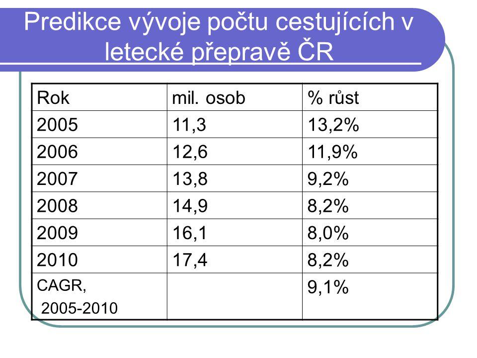 Predikce vývoje počtu cestujících v letecké přepravě ČR