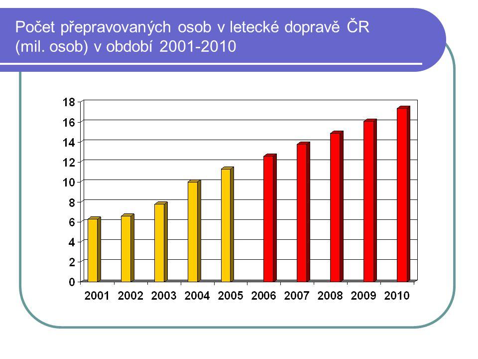 Počet přepravovaných osob v letecké dopravě ČR (mil