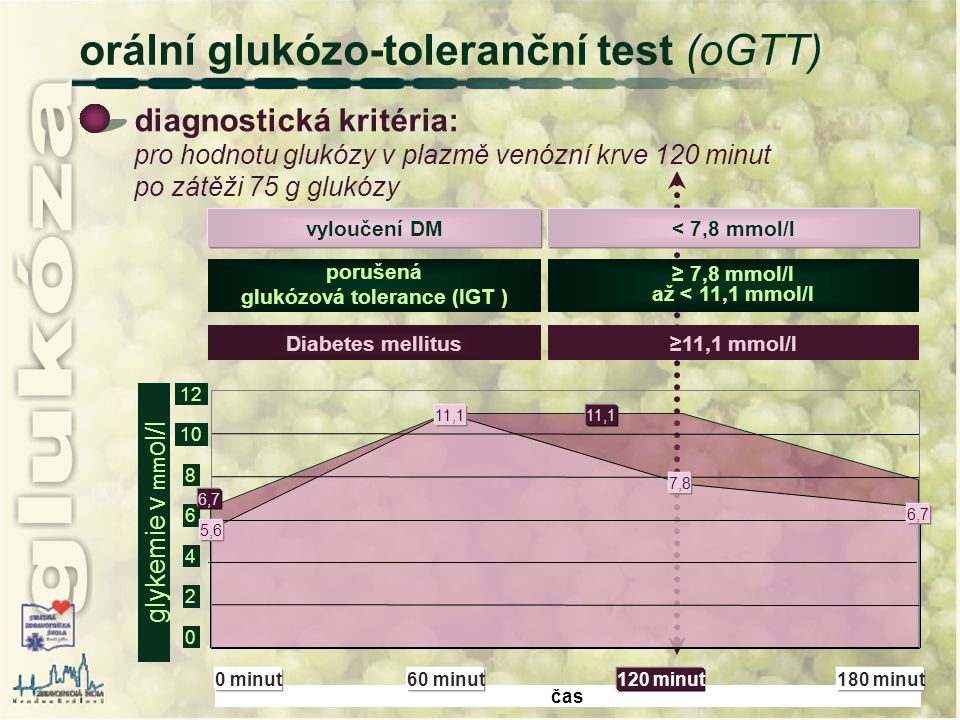 glukózová tolerance (IGT )