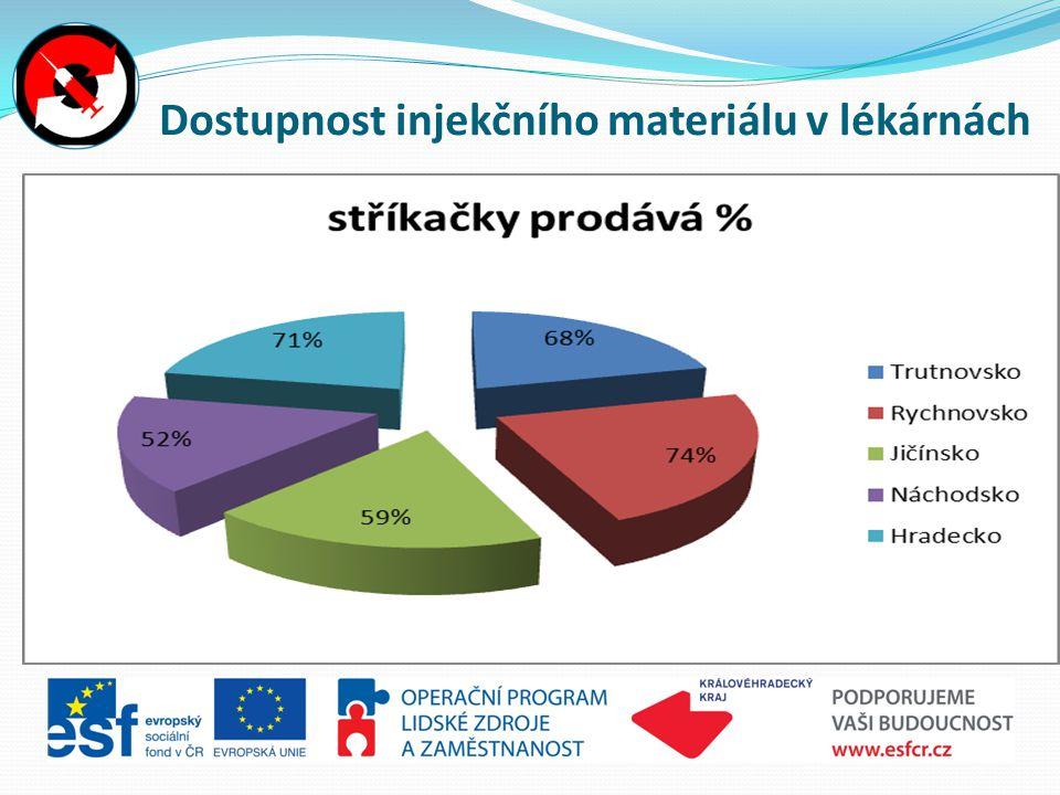 Dostupnost injekčního materiálu v lékárnách
