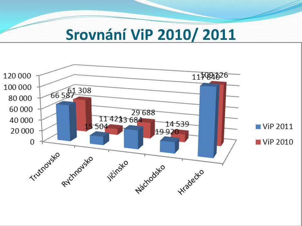 Srovnání ViP 2010/ 2011