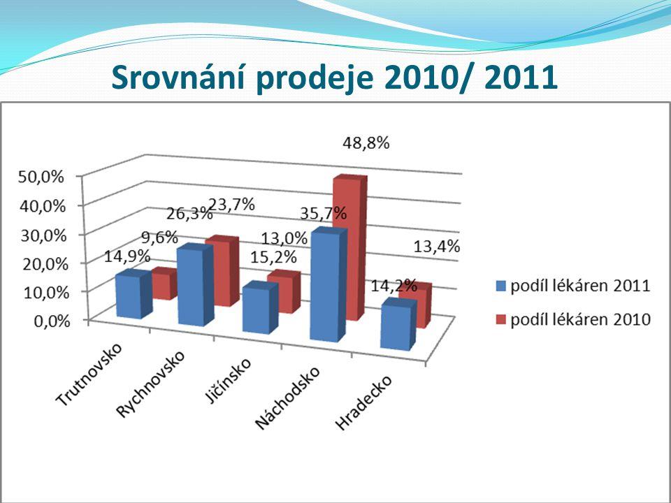 Srovnání prodeje 2010/ 2011