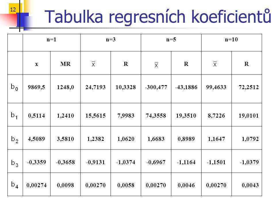 Tabulka regresních koeficientů