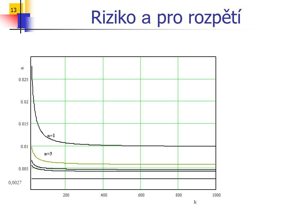 Riziko a pro rozpětí k a 0,0027 n=1 n=3