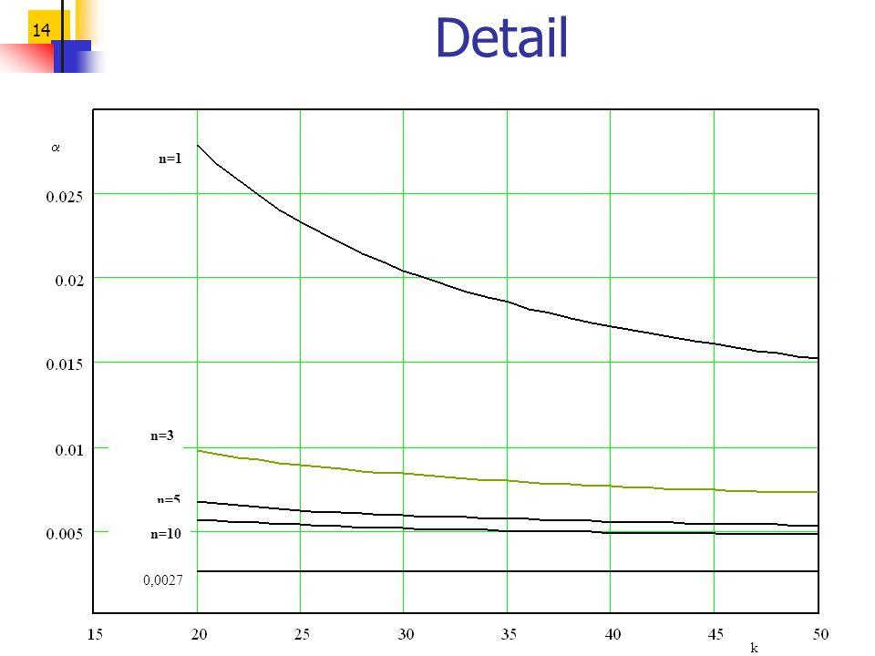 Detail a k 0,0027 n=1 n=3 n=5 n=10
