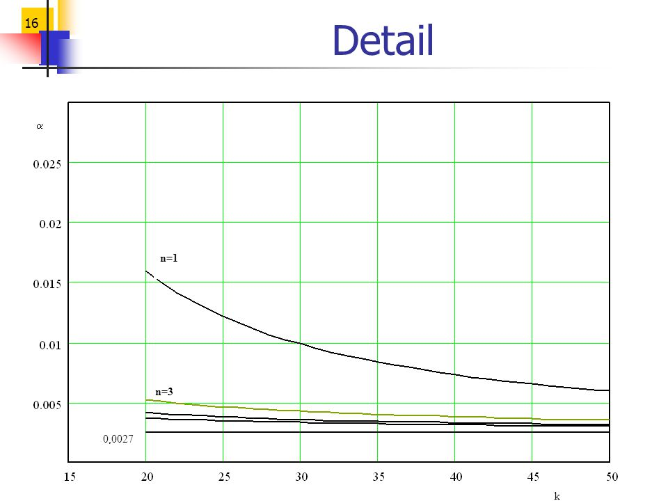 Detail a k 0,0027 n=1 n=3