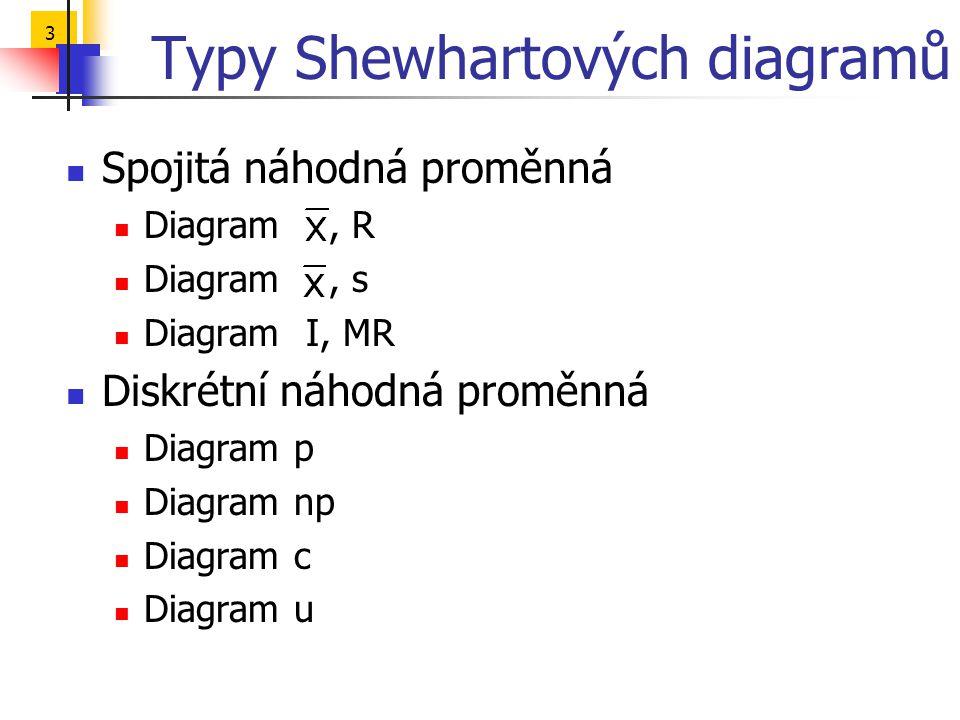 Typy Shewhartových diagramů