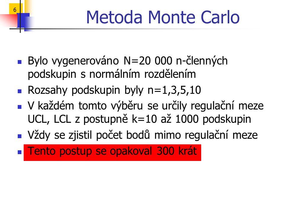 Metoda Monte Carlo Bylo vygenerováno N=20 000 n-členných podskupin s normálním rozdělením. Rozsahy podskupin byly n=1,3,5,10.