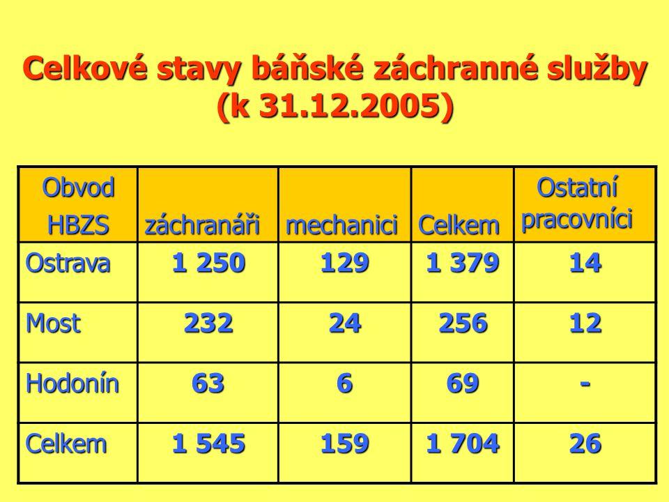 Celkové stavy báňské záchranné služby (k 31.12.2005)