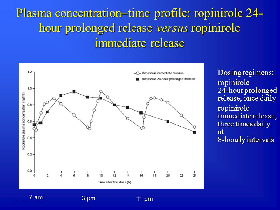 Plasma concentration–time profile: ropinirole 24-hour prolonged release versus ropinirole immediate release