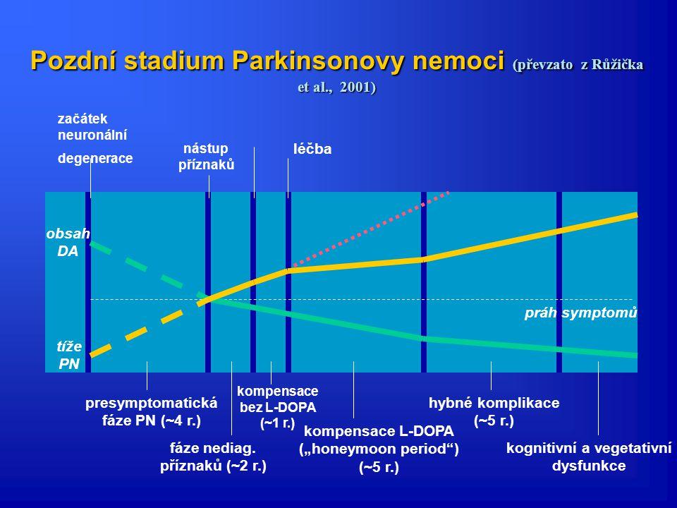 Pozdní stadium Parkinsonovy nemoci (převzato z Růžička et al., 2001)