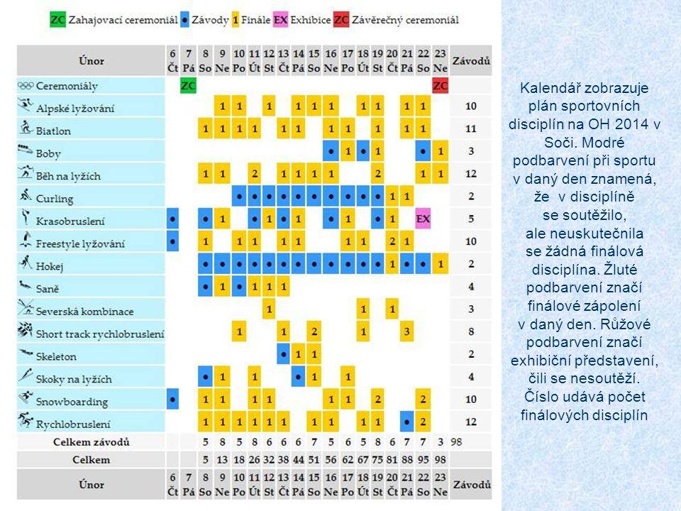 Kalendář zobrazuje plán sportovních disciplín na OH 2014 v Soči