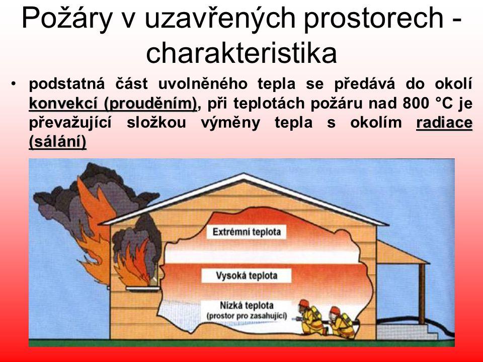 Požáry v uzavřených prostorech - charakteristika