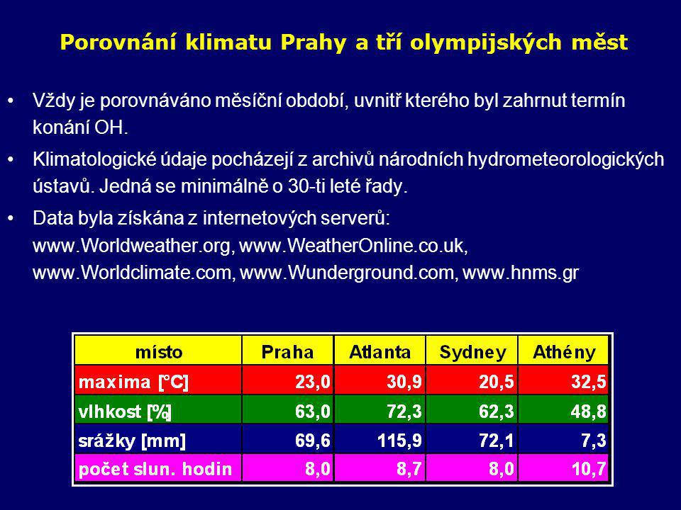 Porovnání klimatu Prahy a tří olympijských měst